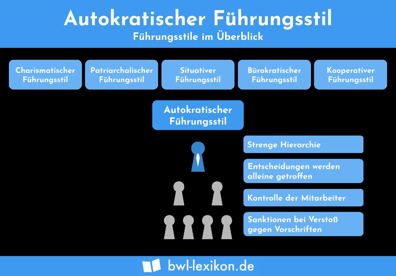 Führungsstile im Überblick: Der autokratische Führungsstil
