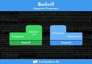 Badwill: Negativer Firmenwert