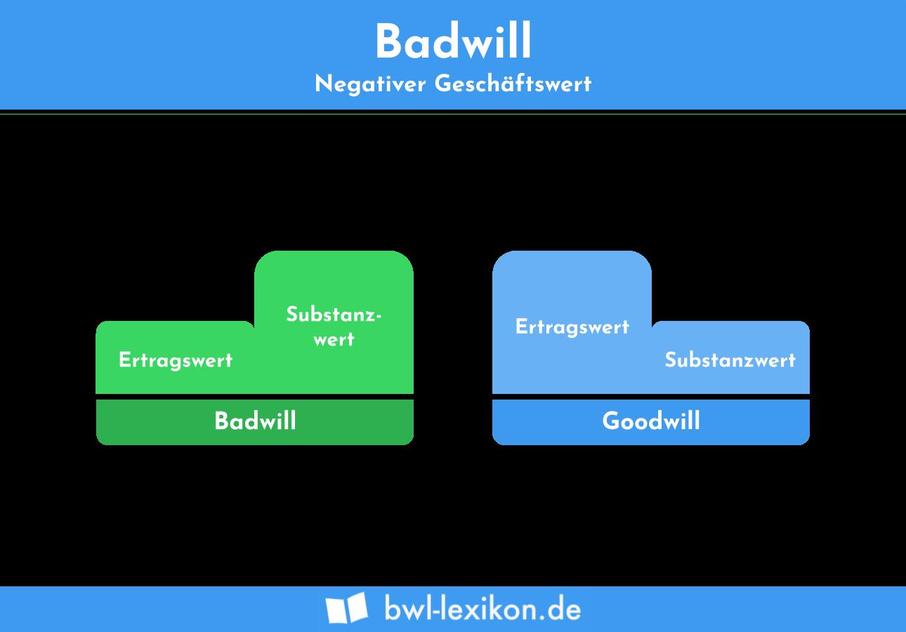 Badwill: Negativer Geschäftswert