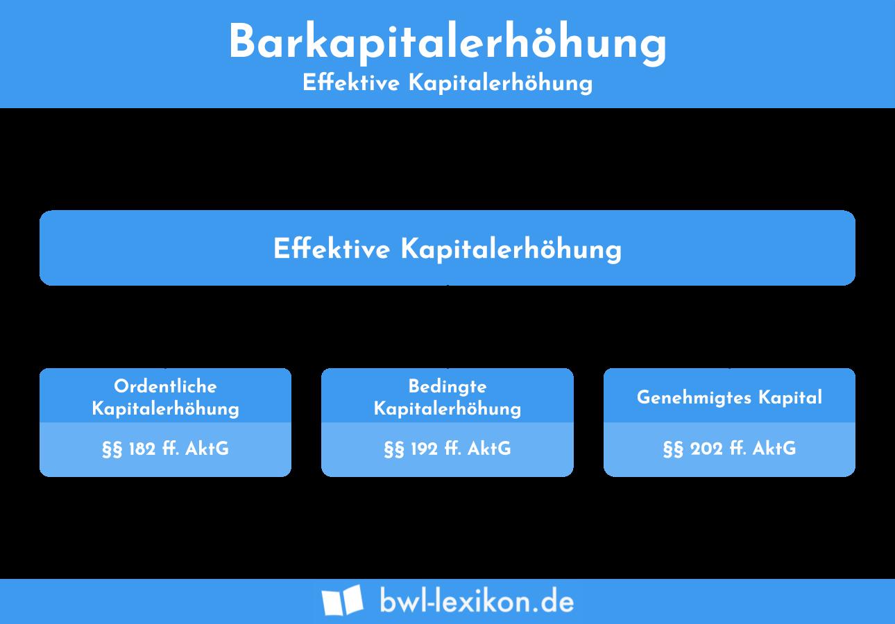 Barkapitalerhöhung: Effektive Kapitalerhöhung