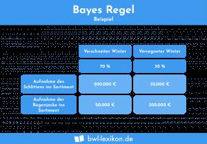 Bayes Regel: Beispiel