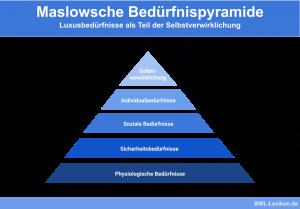 Maslowsche Bedürfnispyramide: Luxusbedürfnisse als Teil der Selbstverwirklichung