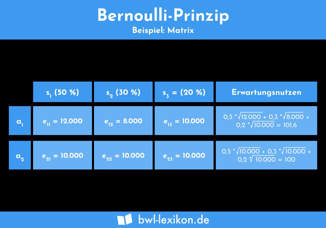 Bernoulli Prinzip - Beispiel: Matrix