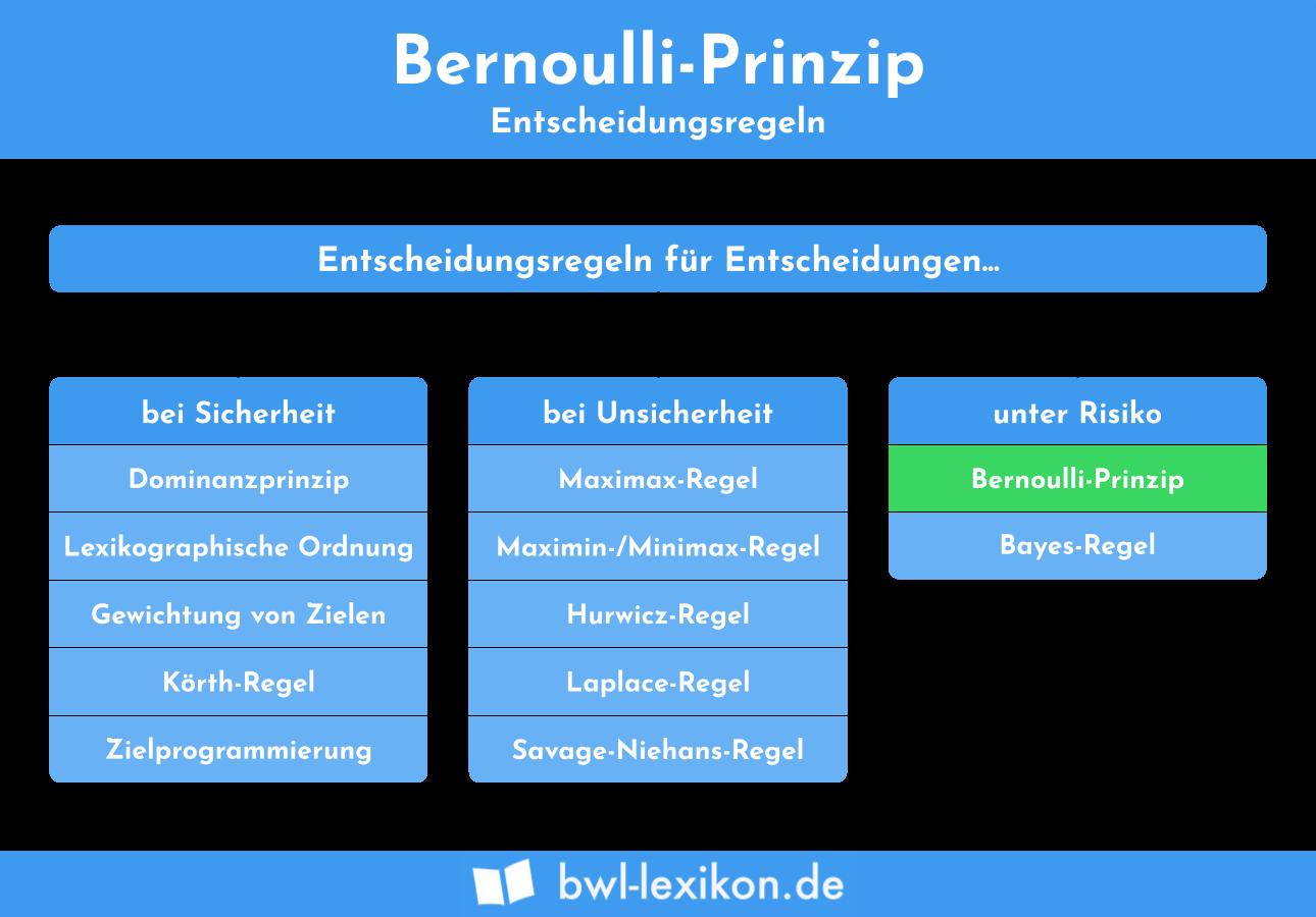Bernoulli-Prinzip: Entscheidungsregeln