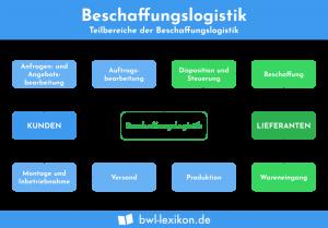 Beschaffungslogistik: Die Teilbereiche der Beschaffungslogistik