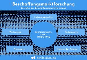 Beschaffungsmarktforschung - Bereiche der Beschaffungsmarktforschung