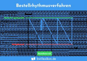 Bestellrhythmusverfahren: Grafische Darstellung