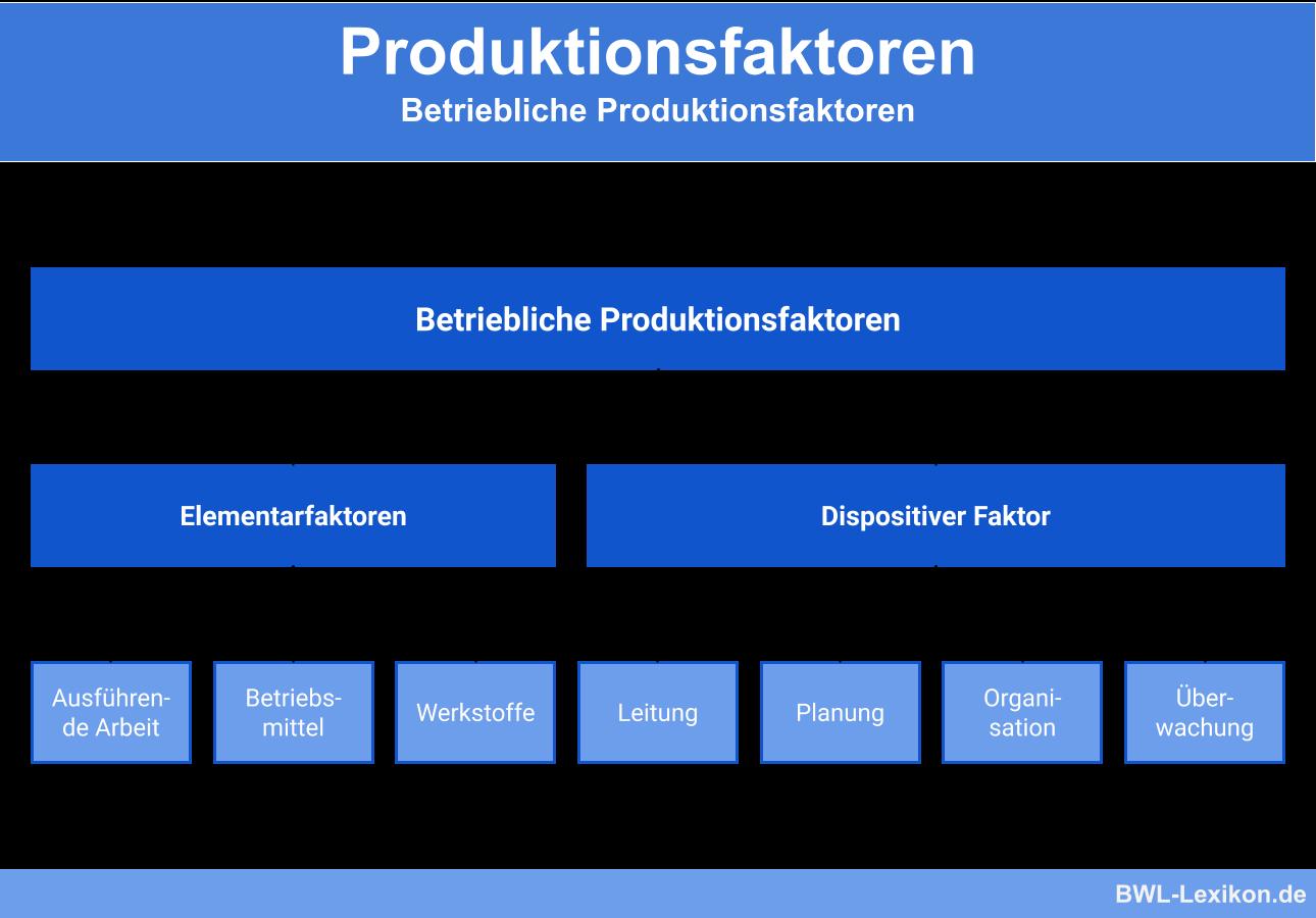 Produktionsfaktoren: Betriebliche Produktionsfaktoren