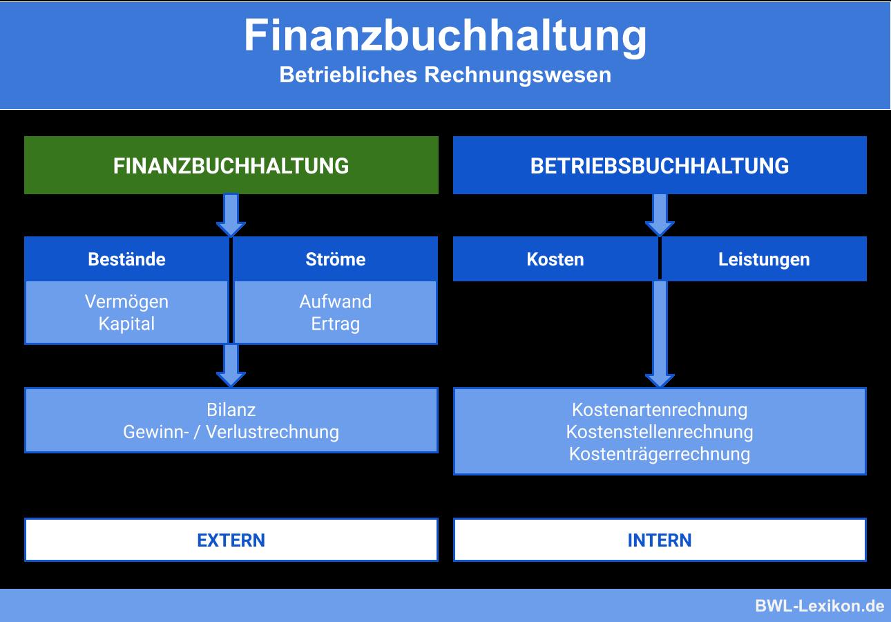 Finanzbuchhaltung: Betriebliches Rechnungswesen