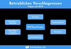Betriebliches Vorschlagswesen: Die Organe des BVW