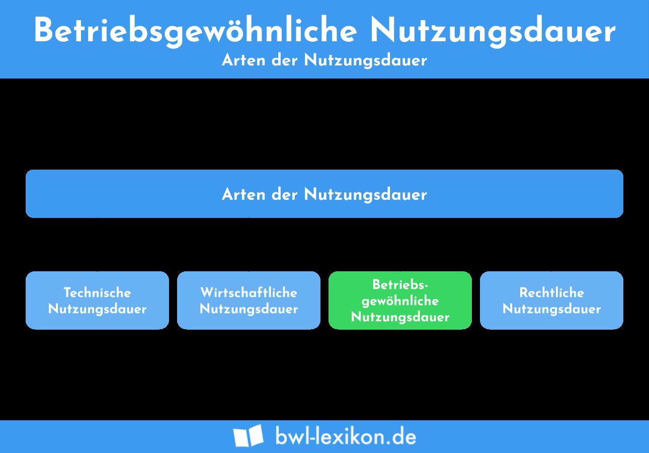 Arten der Nutzungsdauer