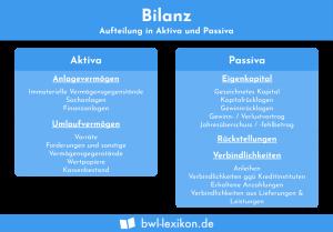 Bilanz: Aufteilung in Aktiva und Passiva