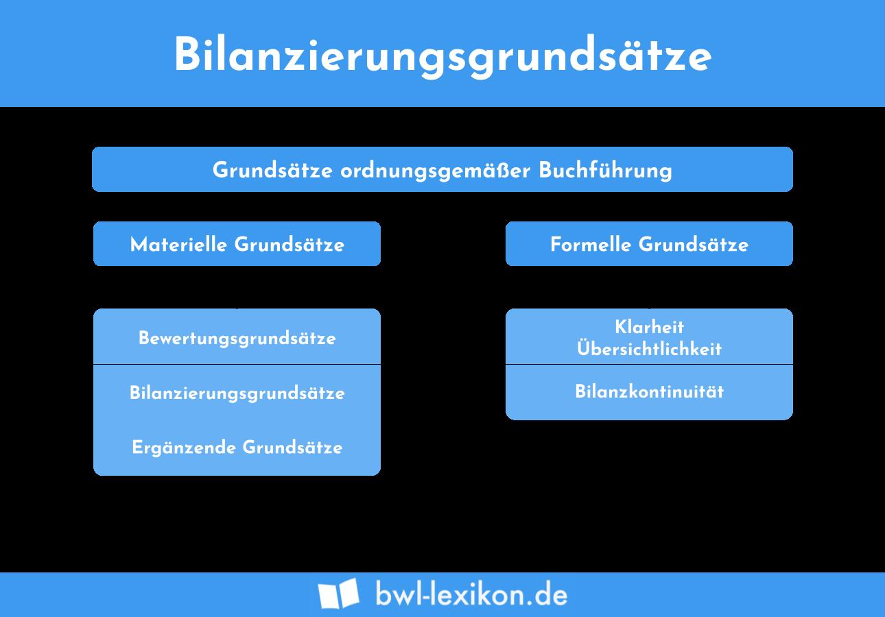 Bilanzierungsgrundsätze: Grundlagen ordnungsgemäßer Buchführung