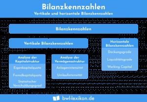 Bilanzkennzahlen: Vertikale und horizontale Bilanzkennzahlen