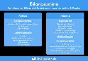 Bilanzsumme: Aufteilung der Bilanz und Zusammensetzung von Aktiva & Passiva