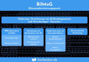 Bilanzmodernisierungsgesetz: Änderungen durch das BilMoG