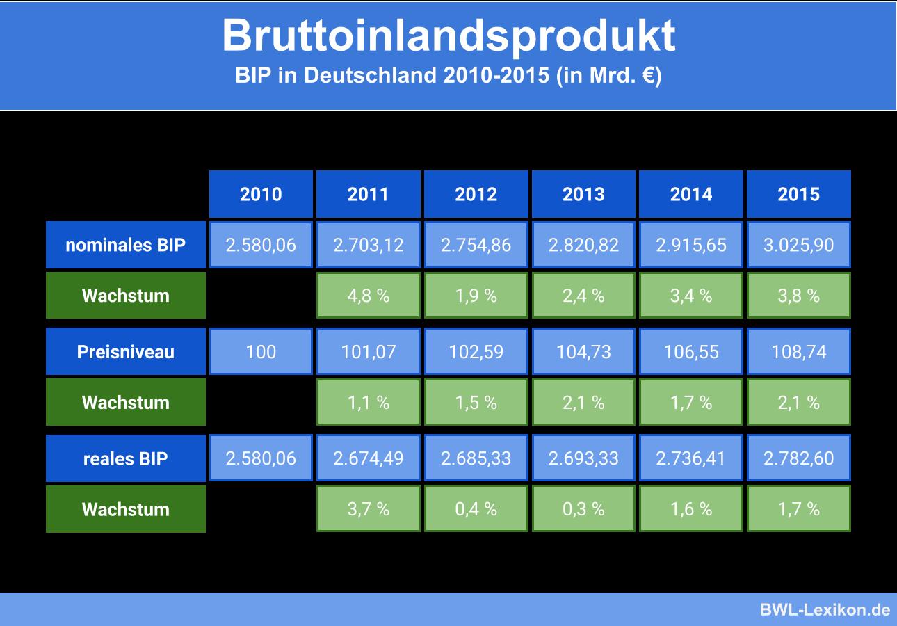 Bruttoinlandsprodukt: BIP in Deutschland 2010-2015 (in Mrd. €)