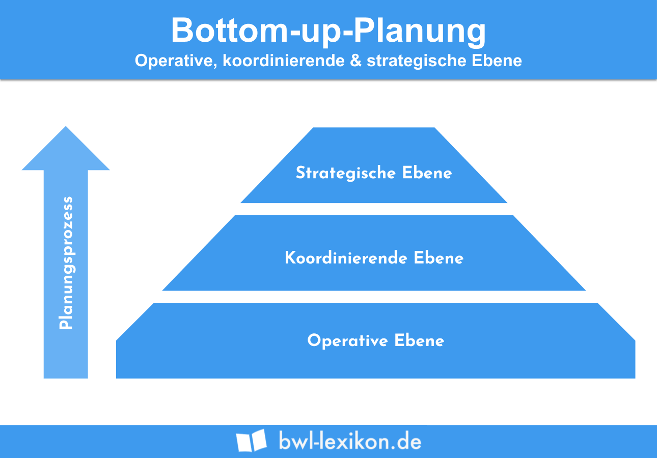 Bottom-up Planung: Operative, koordinierende & strategische Ebene