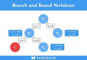 Branch and Bound Verfahren