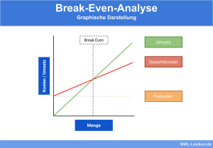 Break-Even-Analyse