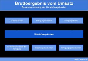 Bruttoergebnis vom Umsatz: Zusammensetzung der Herstellungskosten