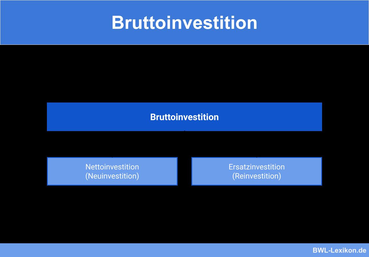 Bruttoinvestition: Einteilung in Nettoinvestition & Ersatzinvestition