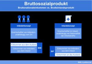 Bruttosozialprodukt: Bruttonationaleinkommen vs. Bruttoinlandsprodukt (BIP)