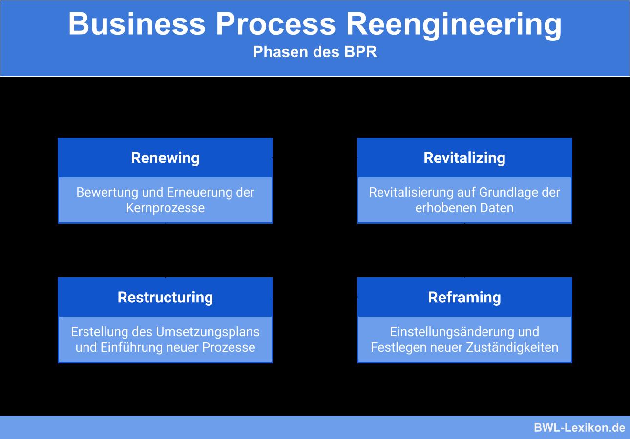 Business Process Reengineering: Phasen