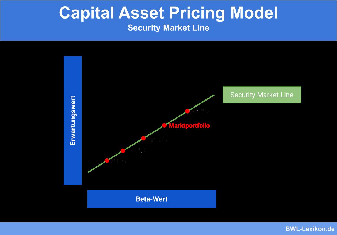 Capital Asset Pricing Model: Security Market Line