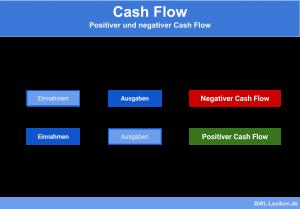 Cash Flow: Positiver und negativer Cash Flow