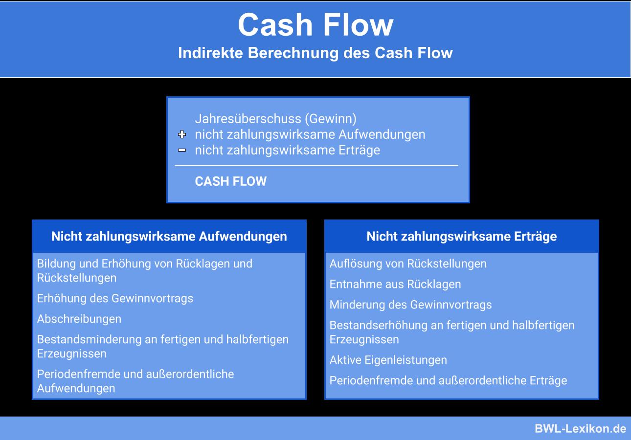 Cash Flow: Indirekte Berechnung des Cash Flows