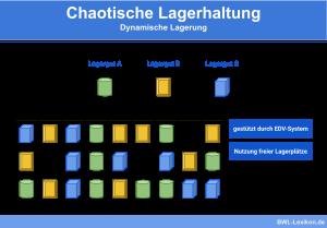 Chaotische Lagerhaltung: Dynamische Lagerhaltung