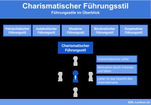 Führungsstile im Überblick: Charismatischer Führungsstil