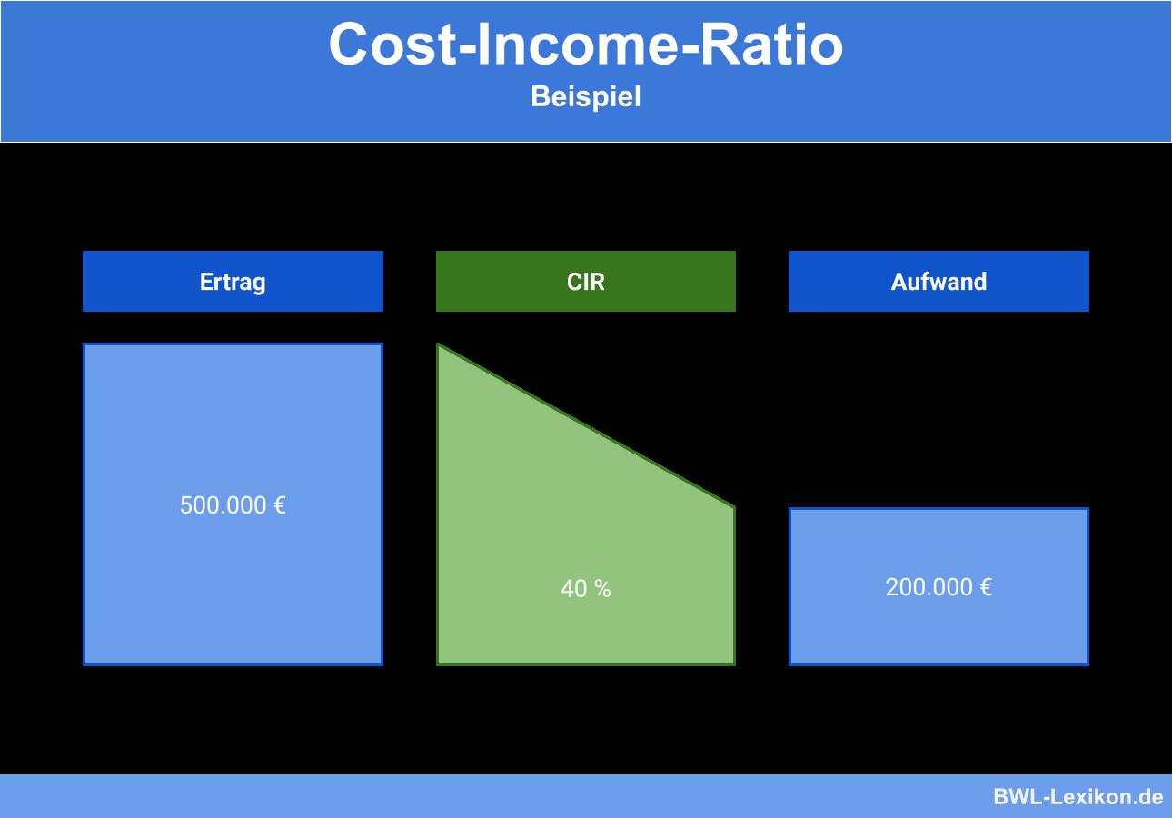 Beispiel für das Cost-Income-Ratio