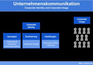 Unternehmenskommunikation: Unternehmenskommunikation