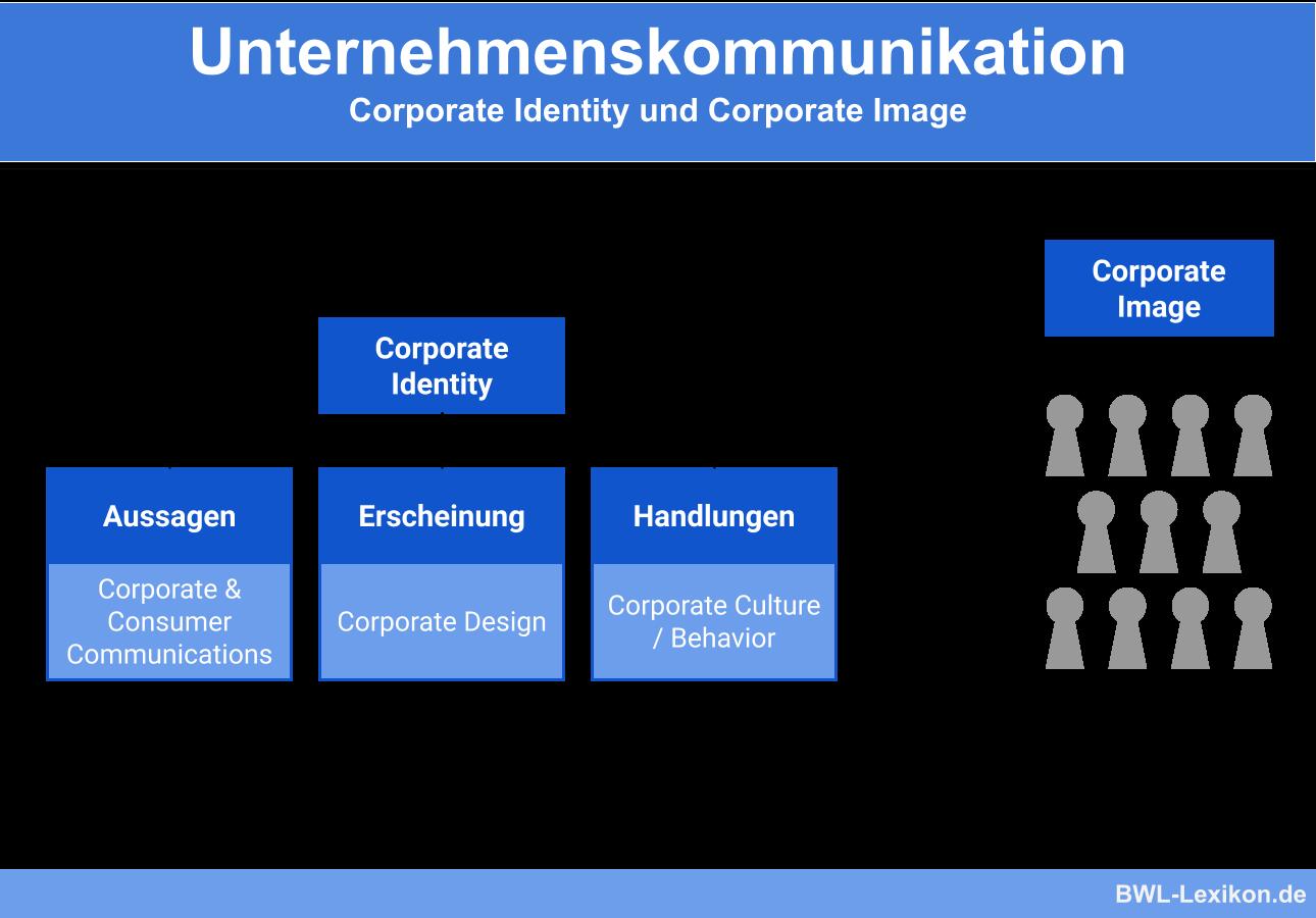 Unternehmenskommunikation: Corporate Identity und Corporate Image
