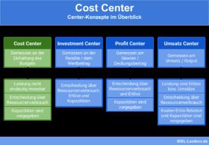 Cost Center: Center-Konzepte im Überblick