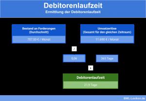 Ermittlung der Debitorenlaufzeit