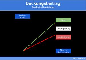 Deckungsbeitrag: Grafische Darstellung