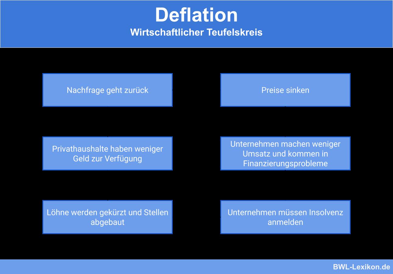 Deflation: Wirtschaftlicher Teufelskreis