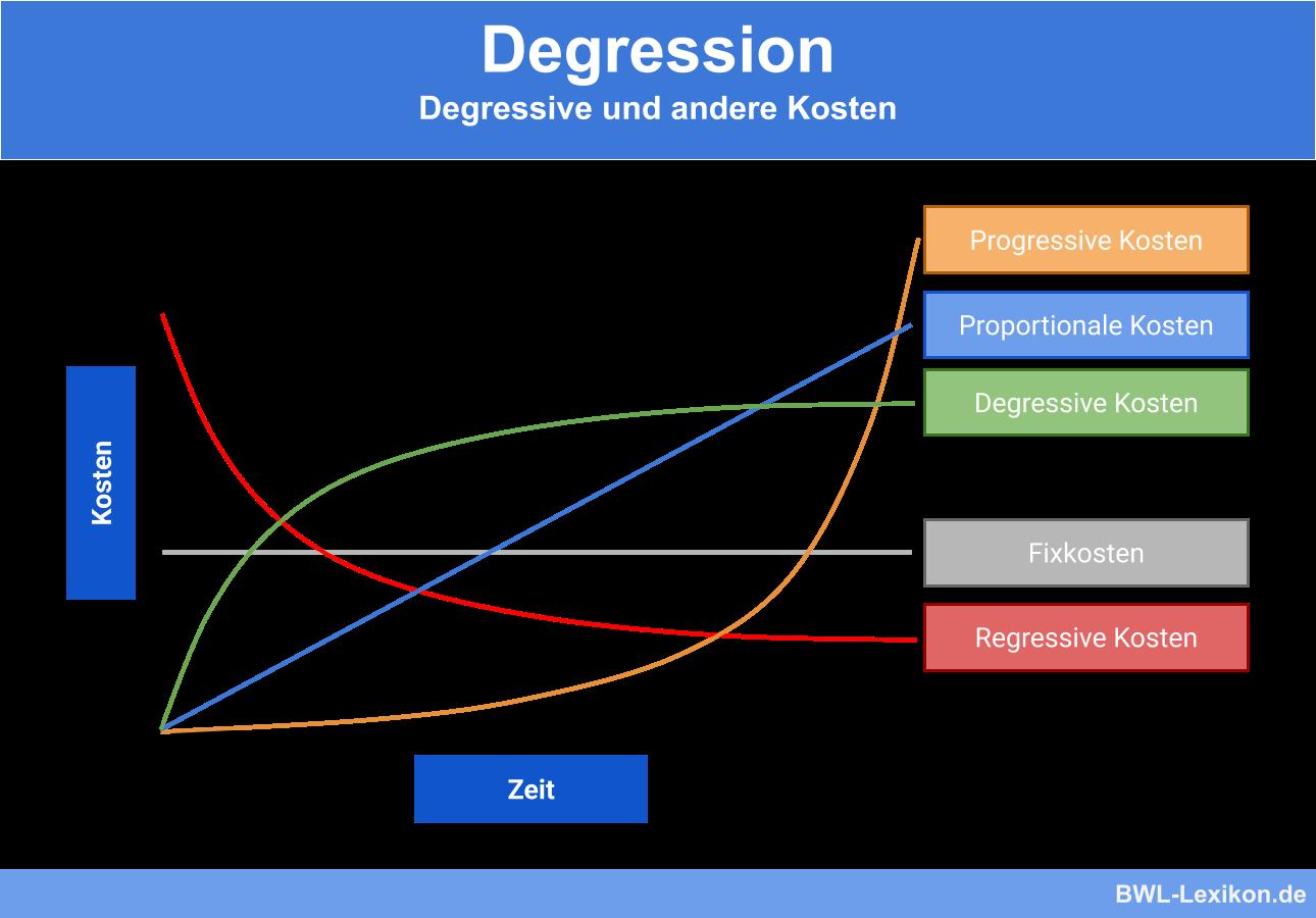 Degression: Degressive und andere Kosten (Progressive Kosten, Proportionale Kosten, Degressive Kosten, Fixkosten, Regressive Kosten)