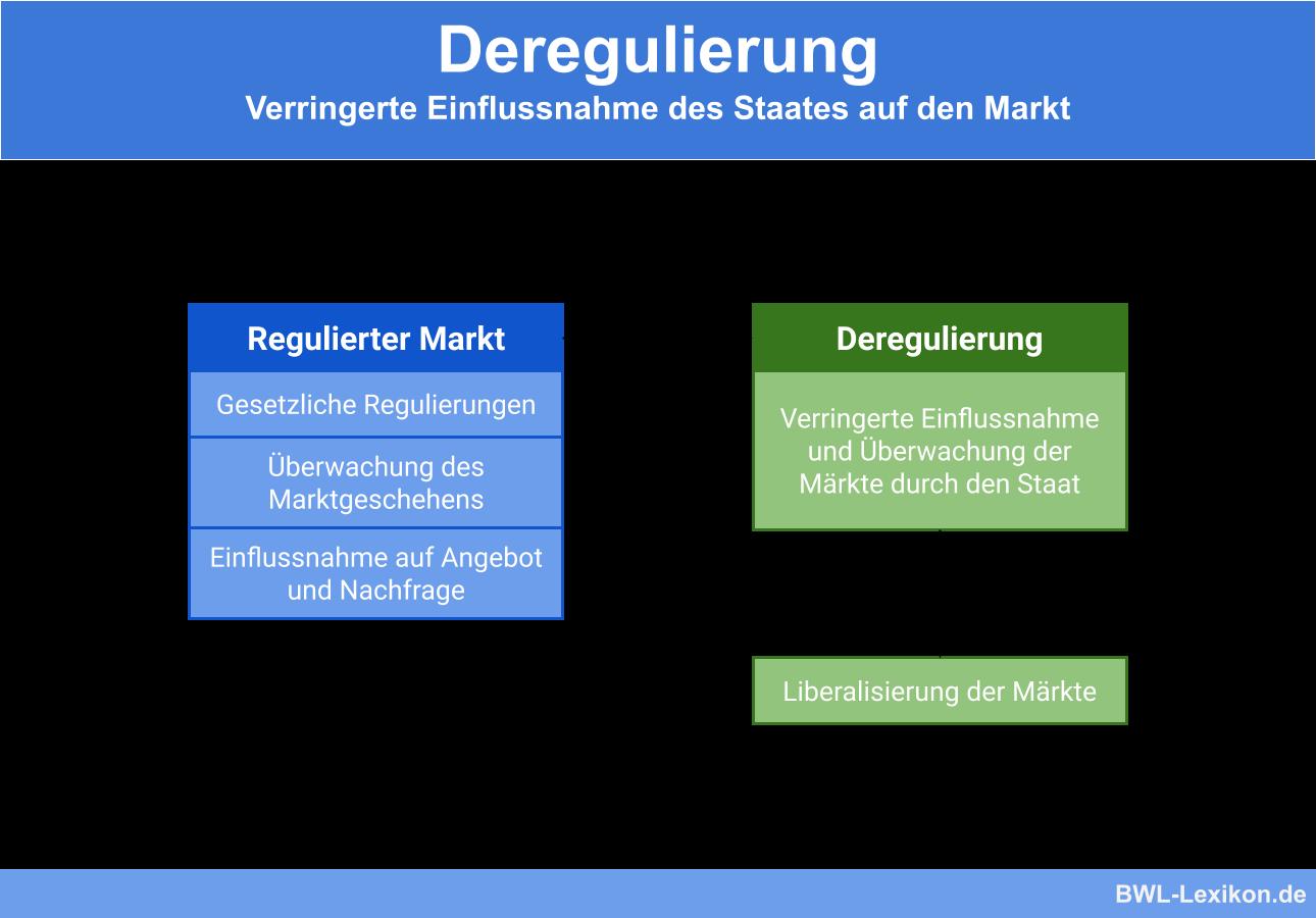 Deregulierung: Verringerte Einflussnahme des Staates auf den Markt