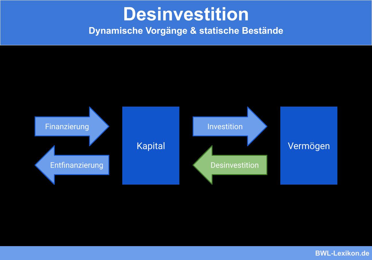 Desinvestition: Dynamische Vorgänge & statische Bestände