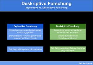 Deskriptive Forschung vs. explorative Forschung