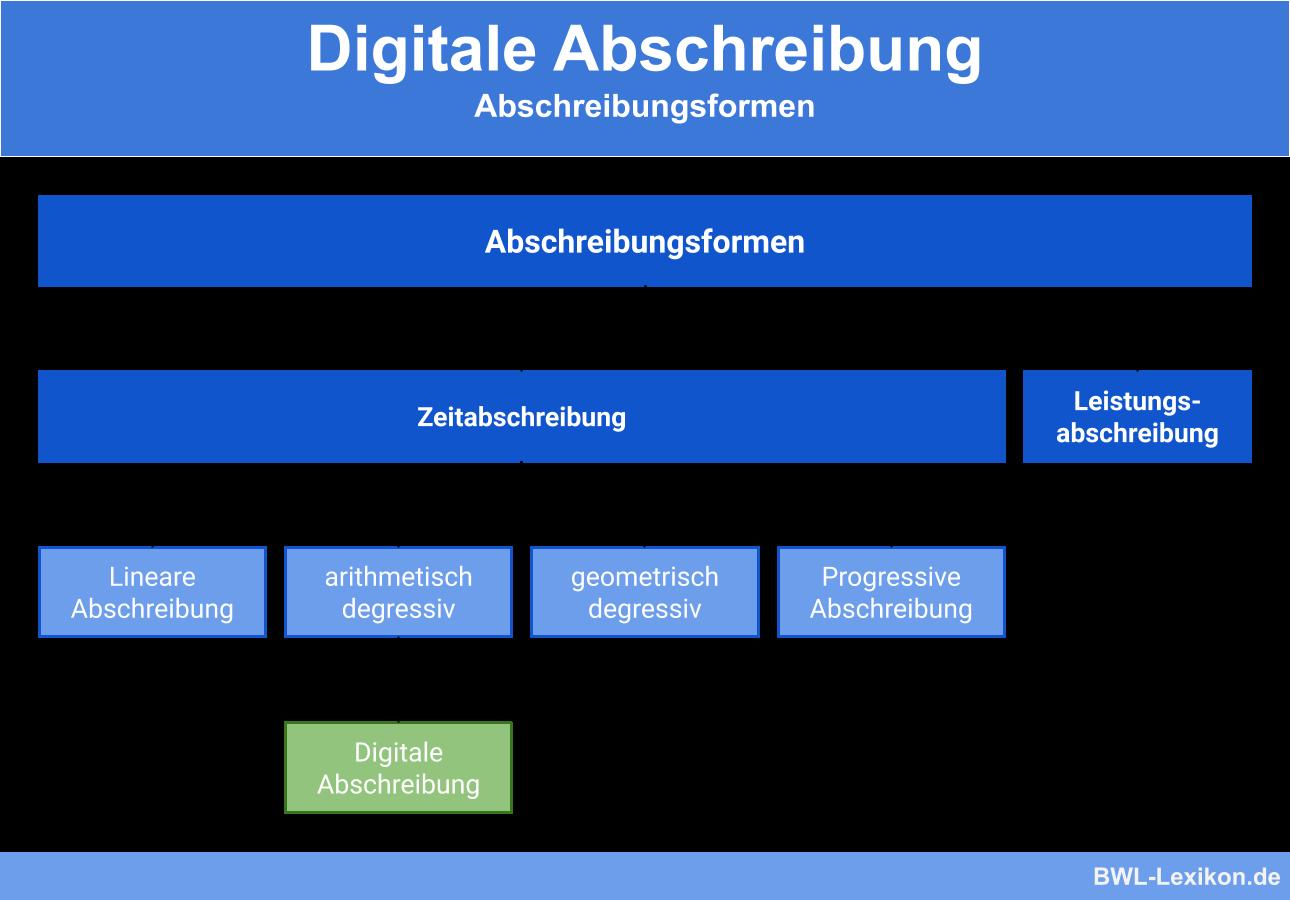 Abschreibungsformen: Digitale Abschreibung
