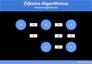 Dijkstra Algorithmus - Anwendungsbeispiel