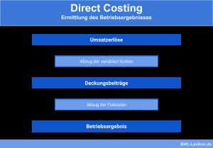 Direct Costing: Ermittlung des Betriebsergebnisses