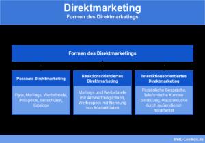 Formen des Direktmarketings: Passives Direktmarketing, Reaktionsorientiertes Direktmarketing, Interaktionsorientiertes Direktmarketing