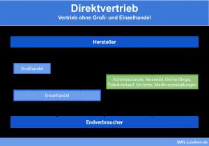 Direktvertrieb: Vertrieb ohne Groß- und Einzelhandel