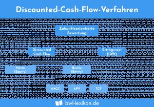Discounted-Cash-Flow-Verfahren